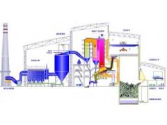 城市垃圾和医疗废弃物焚化余热锅炉-- 郑州锅炉股份有限公司