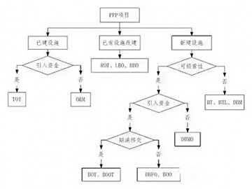 PPP项目开发案例——广州西朗污水处理项目