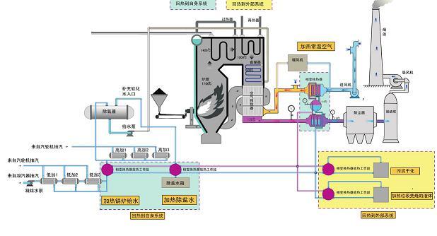 大容量燃煤锅炉烟气余热利用的解决方案