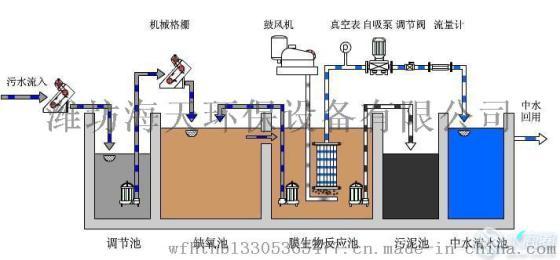 云南地埋式一体化污水处理设备厂家价格-- 潍坊海天环保有限公司