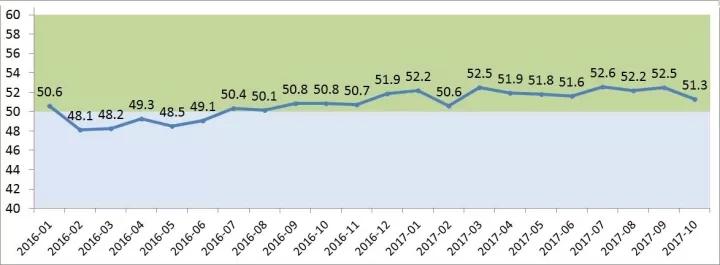 受多重因素影响 10月LED出口规模指数下降