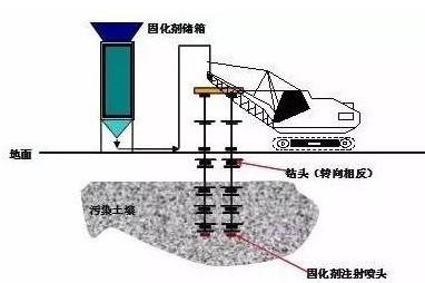 通宝土壤生态修复技术-- 深圳通宝环境技术有限公司