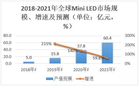 企业扎堆布局Mini LED,国内这21家公司进展如何?