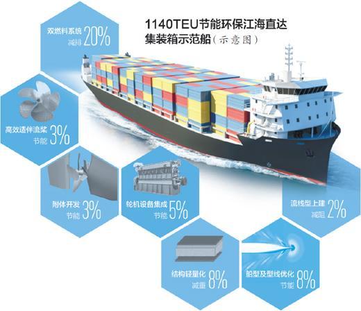 长江航运如何更节能环保 一艘示范船带来这些改变